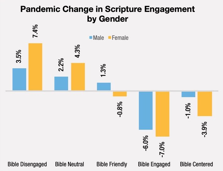 Pandemic Change in Scripture Engagement - ABS/Barna